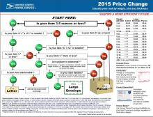 USPS IM®pb  Decision Tree